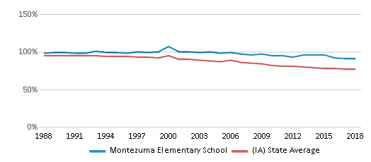 This chart display the percentage of White students in Montezuma Elementary School and the percentage of White public school students in Iowa by year, with the latest 2017-18 school year data.