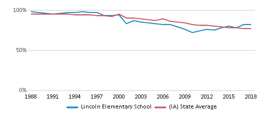 This chart display the percentage of White students in Lincoln Elementary School and the percentage of White public school students in Iowa by year, with the latest 2017-18 school year data.