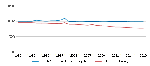 This chart display the percentage of White students in North Mahaska Elementary School and the percentage of White public school students in Iowa by year, with the latest 2017-18 school year data.