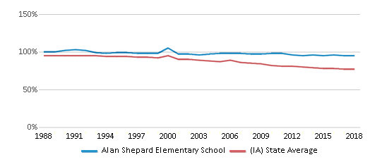 This chart display the percentage of White students in Alan Shepard Elementary School and the percentage of White public school students in Iowa by year, with the latest 2017-18 school year data.