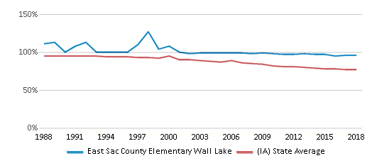 This chart display the percentage of White students in East Sac County Elementary Wall Lake and the percentage of White public school students in Iowa by year, with the latest 2017-18 school year data.