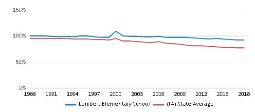 This chart display the percentage of White students in Lambert Elementary School and the percentage of White public school students in Iowa by year, with the latest 2017-18 school year data.