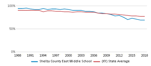 This chart display the percentage of White students in Shelby County East Middle School and the percentage of White public school students in Kentucky by year, with the latest 2017-18 school year data.
