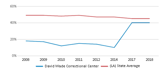 This chart display the percentage of White students in David Wade Correctional Center and the percentage of White public school students in Louisiana by year, with the latest 2017-18 school year data.