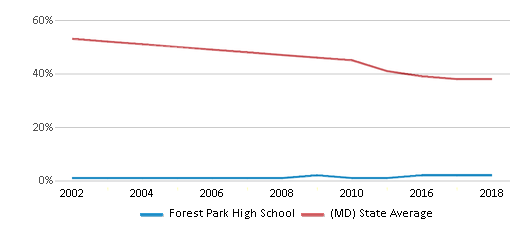 This chart display the percentage of White students in Forest Park High School and the percentage of White public school students in Maryland by year, with the latest 2017-18 school year data.