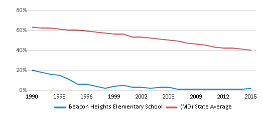 This chart display the percentage of White students in Beacon Heights Elementary School and the percentage of White public school students in Maryland by year, with the latest 2014-15 school year data.