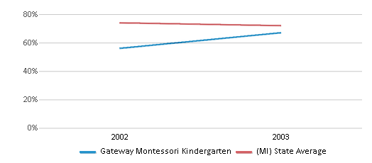 This chart display the percentage of White students in Gateway Montessori Kindergarten and the percentage of White public school students in Michigan by year, with the latest 2002-03 school year data.