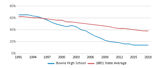 This chart display the percentage of White students in Bowie High School and the percentage of White public school students in Maryland by year, with the latest 2017-18 school year data.