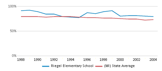 This chart display the percentage of White students in Riegel Elementary School and the percentage of White public school students in Michigan by year, with the latest 2003-04 school year data.