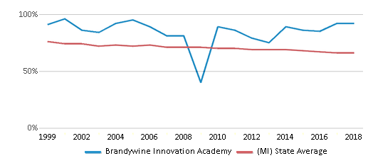 This chart display the percentage of White students in Brandywine Innovation Academy and the percentage of White public school students in Michigan by year, with the latest 2017-18 school year data.