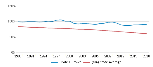 This chart display the percentage of White students in Clyde F Brown and the percentage of White public school students in Massachusetts by year, with the latest 2017-18 school year data.