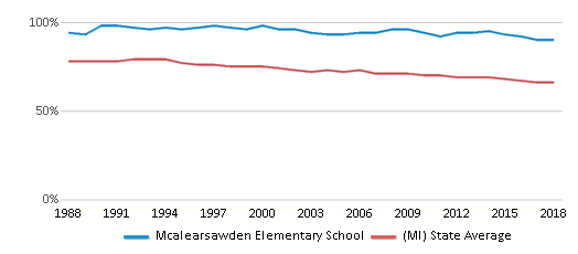 This chart display the percentage of White students in Mcalearsawden Elementary School and the percentage of White public school students in Michigan by year, with the latest 2017-18 school year data.