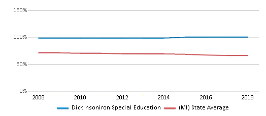 This chart display the percentage of White students in Dickinsoniron Special Education and the percentage of White public school students in Michigan by year, with the latest 2017-18 school year data.