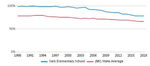 This chart display the percentage of White students in Salk Elementary School and the percentage of White public school students in Michigan by year, with the latest 2017-18 school year data.