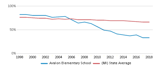 This chart display the percentage of White students in Avalon Elementary School and the percentage of White public school students in Michigan by year, with the latest 2017-18 school year data.