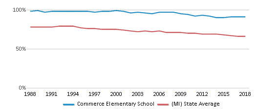 This chart display the percentage of White students in Commerce Elementary School and the percentage of White public school students in Michigan by year, with the latest 2017-18 school year data.