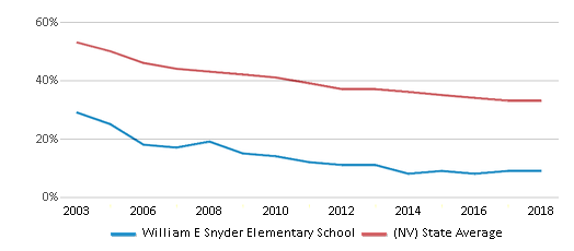 This chart display the percentage of White students in William E Snyder Elementary School and the percentage of White public school students in Nevada by year, with the latest 2017-18 school year data.