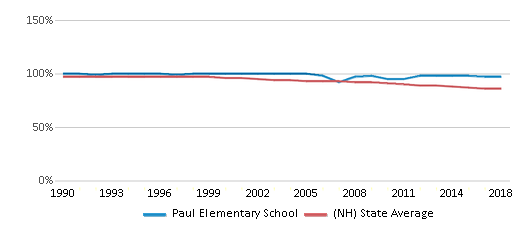 This chart display the percentage of White students in Paul Elementary School and the percentage of White public school students in New Hampshire by year, with the latest 2017-18 school year data.