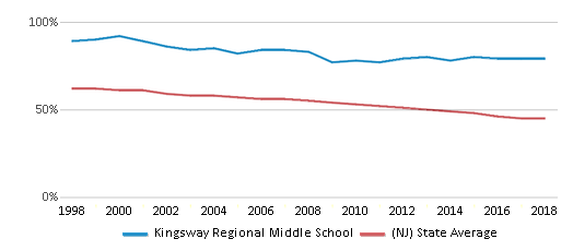 This chart display the percentage of White students in Kingsway Regional Middle School and the percentage of White public school students in New Jersey by year, with the latest 2017-18 school year data.
