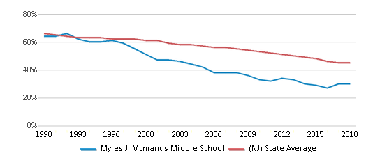 This chart display the percentage of White students in Myles J. Mcmanus Middle School and the percentage of White public school students in New Jersey by year, with the latest 2017-18 school year data.