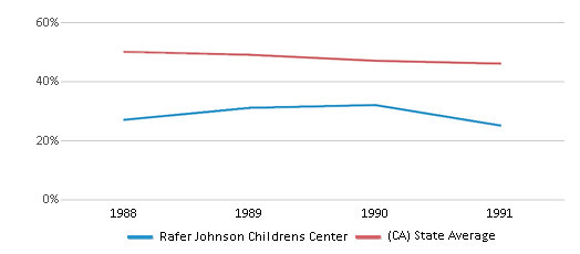 This chart display the percentage of White students in Rafer Johnson Childrens Center and the percentage of White public school students in California by year, with the latest 1990-91 school year data.