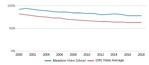 This chart display the percentage of White students in Meadow View School and the percentage of White public school students in Oregon by year, with the latest 2017-18 school year data.