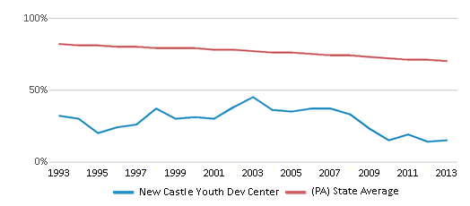 This chart display the percentage of White students in New Castle Youth Dev Center and the percentage of White public school students in Pennsylvania by year, with the latest 2012-13 school year data.