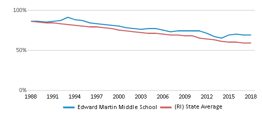 This chart display the percentage of White students in Edward Martin Middle School and the percentage of White public school students in Rhode Island by year, with the latest 2017-18 school year data.