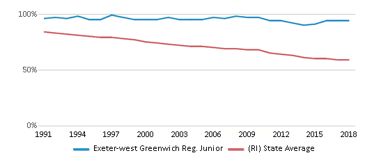 This chart display the percentage of White students in Exeter-west Greenwich Reg. Junior and the percentage of White public school students in Rhode Island by year, with the latest 2017-18 school year data.
