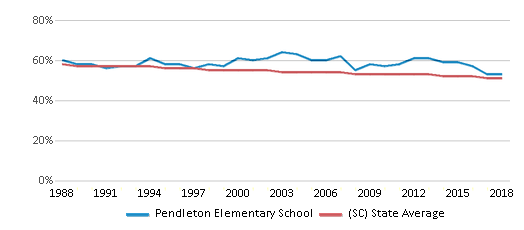 This chart display the percentage of White students in Pendleton Elementary School and the percentage of White public school students in South Carolina by year, with the latest 2017-18 school year data.