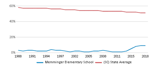 This chart display the percentage of White students in Memminger Elementary School and the percentage of White public school students in South Carolina by year, with the latest 2017-18 school year data.
