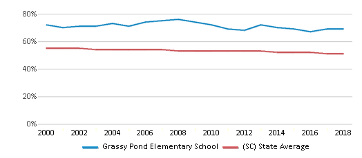 This chart display the percentage of White students in Grassy Pond Elementary School and the percentage of White public school students in South Carolina by year, with the latest 2017-18 school year data.