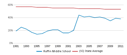 This chart display the percentage of White students in Ruffin Middle School and the percentage of White public school students in South Carolina by year, with the latest 2010-11 school year data.