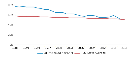 This chart display the percentage of White students in Alston Middle School and the percentage of White public school students in South Carolina by year, with the latest 2017-18 school year data.