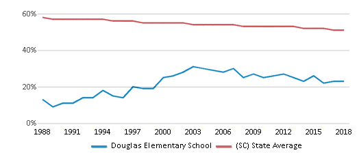 This chart display the percentage of White students in Douglas Elementary School and the percentage of White public school students in South Carolina by year, with the latest 2017-18 school year data.