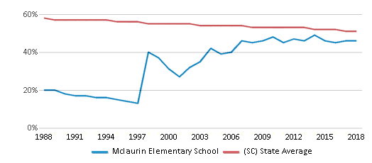 This chart display the percentage of White students in Mclaurin Elementary School and the percentage of White public school students in South Carolina by year, with the latest 2017-18 school year data.