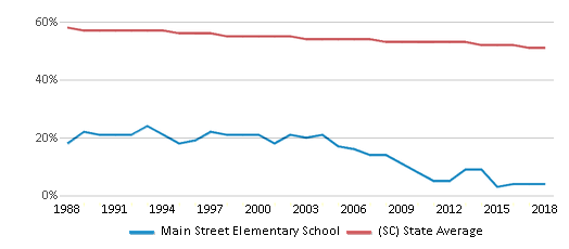 This chart display the percentage of White students in Main Street Elementary School and the percentage of White public school students in South Carolina by year, with the latest 2017-18 school year data.
