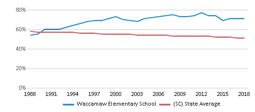 This chart display the percentage of White students in Waccamaw Elementary School and the percentage of White public school students in South Carolina by year, with the latest 2017-18 school year data.