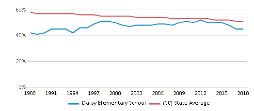 This chart display the percentage of White students in Daisy Elementary School and the percentage of White public school students in South Carolina by year, with the latest 2017-18 school year data.