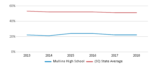 This chart display the percentage of White students in Mullins High School and the percentage of White public school students in South Carolina by year, with the latest 2017-18 school year data.