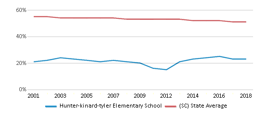 This chart display the percentage of White students in Hunter-kinard-tyler Elementary School and the percentage of White public school students in South Carolina by year, with the latest 2017-18 school year data.