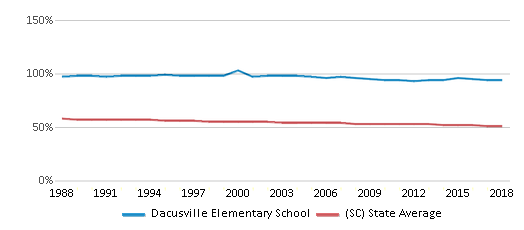 This chart display the percentage of White students in Dacusville Elementary School and the percentage of White public school students in South Carolina by year, with the latest 2017-18 school year data.