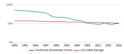 This chart display the percentage of White students in Fairforest Elementary School and the percentage of White public school students in South Carolina by year, with the latest 2017-18 school year data.