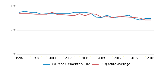 This chart display the percentage of White students in Wilmot Elementary - 02 and the percentage of White public school students in South Dakota by year, with the latest 2017-18 school year data.