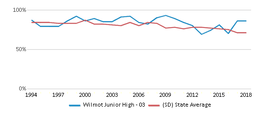 This chart display the percentage of White students in Wilmot Junior High - 03 and the percentage of White public school students in South Dakota by year, with the latest 2017-18 school year data.