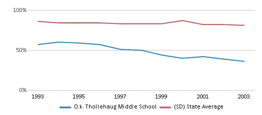 This chart display the percentage of White students in O.k. Thollehaug Middle School and the percentage of White public school students in South Dakota by year, with the latest 2002-03 school year data.