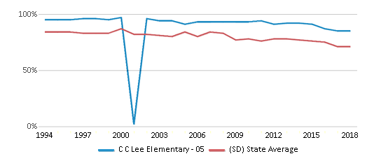 This chart display the percentage of White students in C C Lee Elementary - 05 and the percentage of White public school students in South Dakota by year, with the latest 2017-18 school year data.