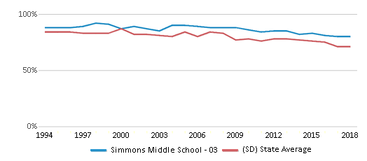 This chart display the percentage of White students in Simmons Middle School - 03 and the percentage of White public school students in South Dakota by year, with the latest 2017-18 school year data.