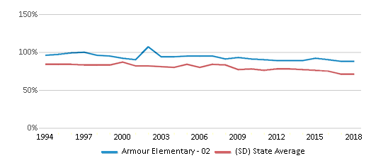 This chart display the percentage of White students in Armour Elementary - 02 and the percentage of White public school students in South Dakota by year, with the latest 2017-18 school year data.
