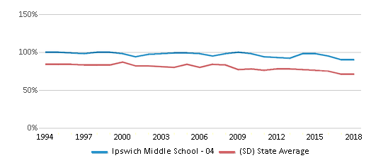 This chart display the percentage of White students in Ipswich Middle School - 04 and the percentage of White public school students in South Dakota by year, with the latest 2017-18 school year data.